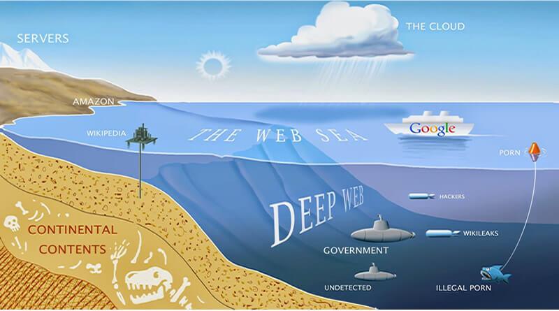 Derin Web Deep Web Nedir Bilgi