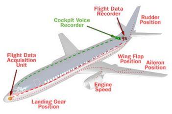 Uçaklarda Kara Kutu Nedir? Ne İşe Yarar? Hakkında Bilgi | Bilgicim Bilgi